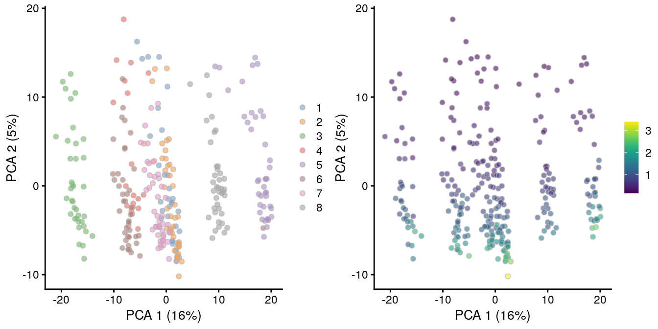 PCA plot of all pool-and-split libraries in the SORT-seq CellBench data, computed from the log-normalized expression values with library size-derived size factors. Each point represents a library and is colored by the mixing ratio used to construct it (left) or by the size factor (right).