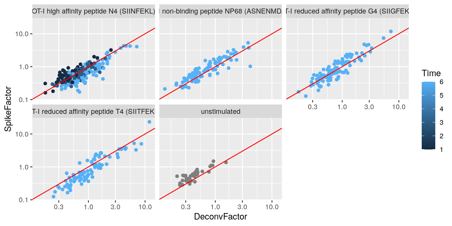 Size factors from spike-in normalization, plotted against the library size factors for all cells in the T cell dataset. Each plot represents a different ligand treatment and each point is a cell coloured according by time from stimulation.