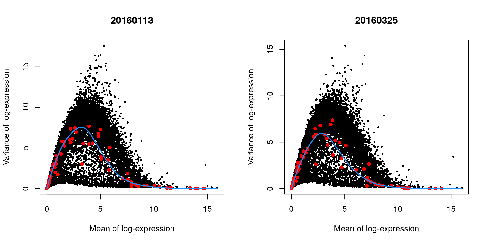 Variance in the 416B data set as a function of the mean after blocking on the plate of origin. Each plot represents the results for a single plate, each point represents a gene (black) or spike-in transcript (red) and the blue line represents the trend fitted to all spike-ins.