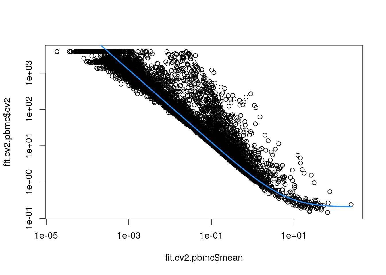 CV^2^ in the PBMC data set as a function of the mean. Each point represents a gene while the blue line represents the fitted trend.