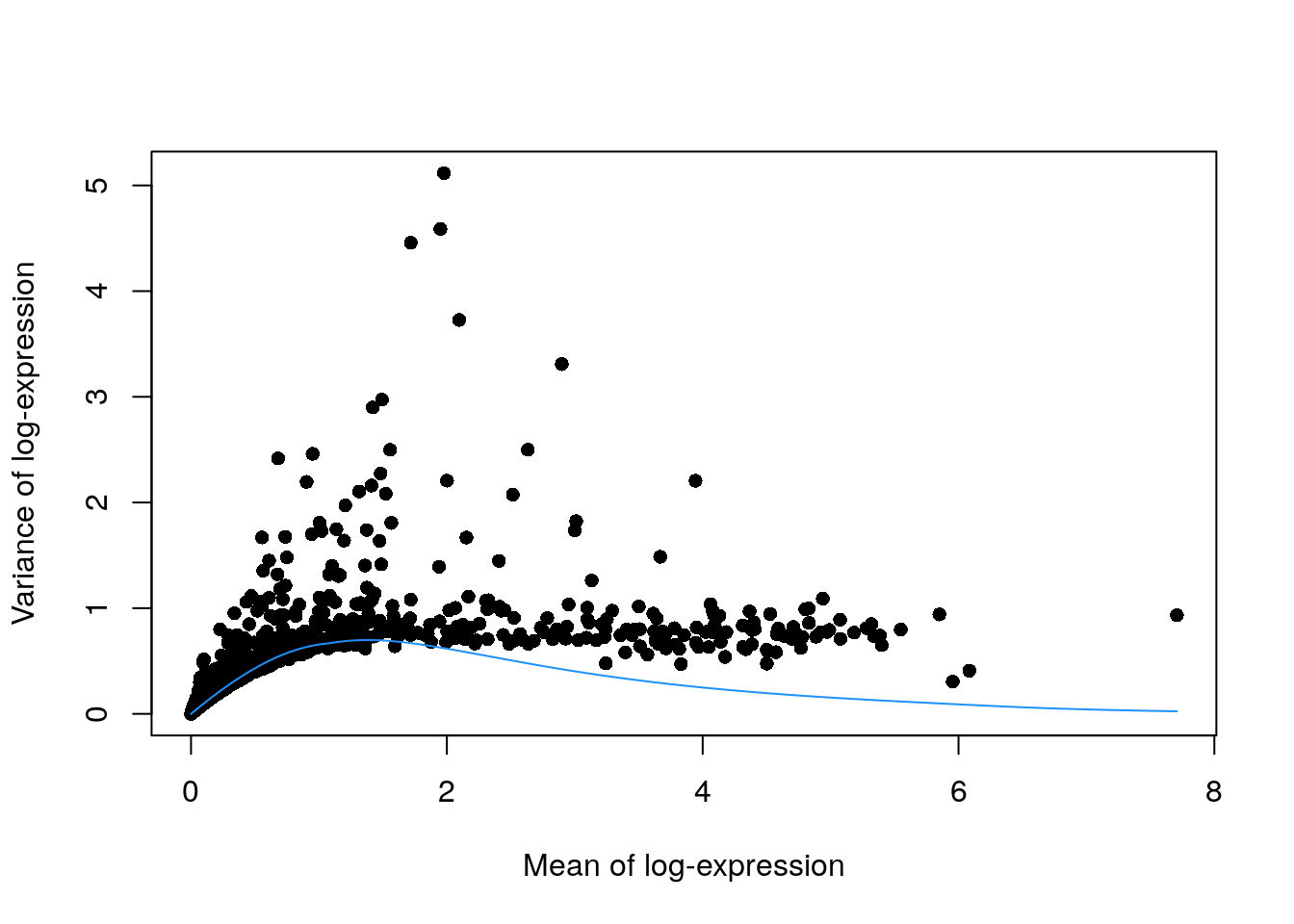 Variance of normalized log-expression values for each gene in the PBMC dataset, plotted against the mean log-expression. The blue line represents represents the mean-variance relationship corresponding to Poisson noise.