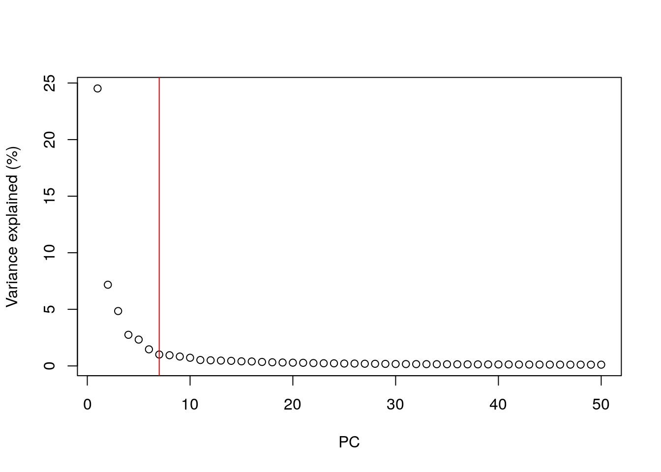 Percentage of variance explained by successive PCs in the Zeisel brain data. The identified elbow point is marked with a red line.