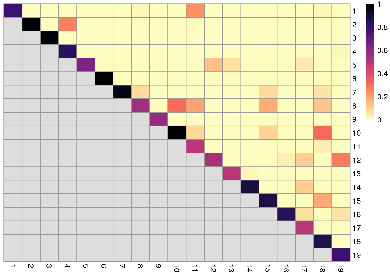 Heatmap of coassignment probabilities from bootstrapping of graph-based clustering in the PBMC dataset. Each row and column represents an original cluster and each entry is colored according to the value of the coassignment probability between that pair of clusters.