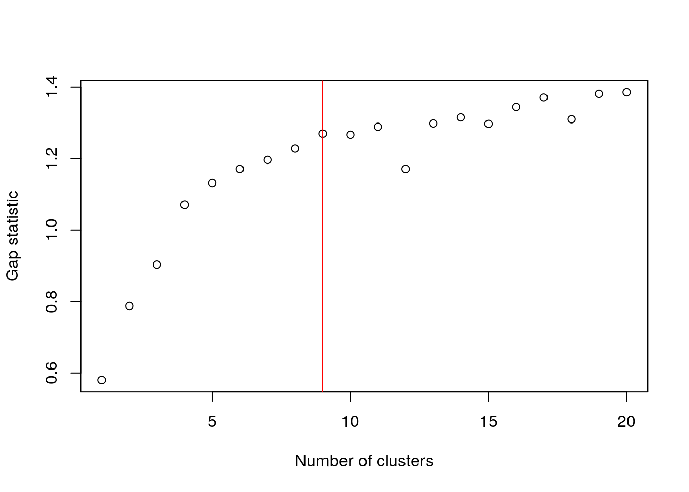Gap statistic with respect to increasing number of $k$-means clusters in the 10X PBMC dataset. The red line represents the chosen $k$.