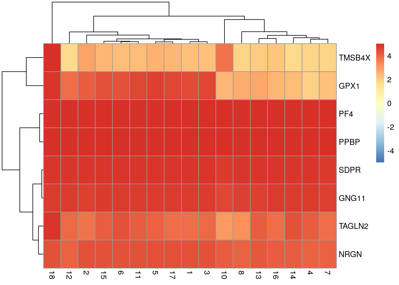 Heatmap of log-fold changes for cluster 9 over all other clusters. Colours are capped at -5 and 5 to preserve dynamic range.