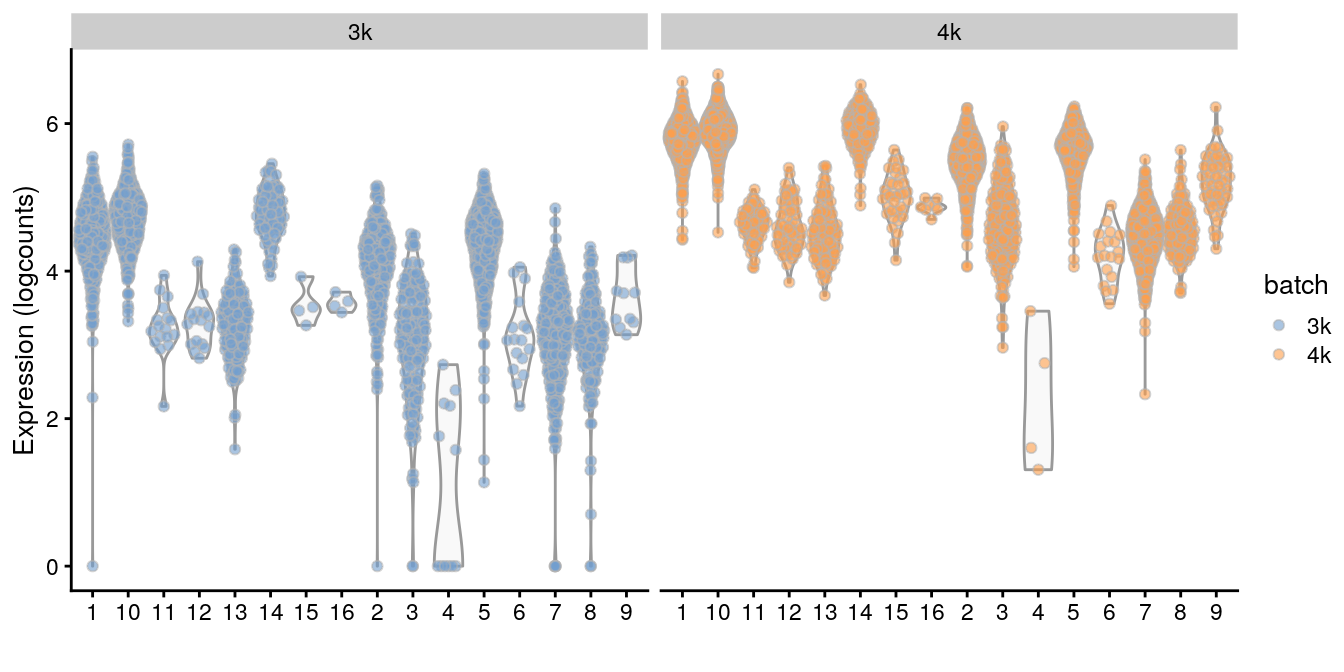 Distributions of RPSA uncorrected log-expression values within each cluster in each batch of the merged PBMC dataset.