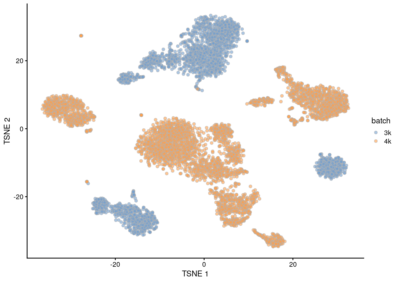 $t$-SNE plot of the PBMC datasets without any batch correction. Each point is a cell that is colored according to its batch of origin.