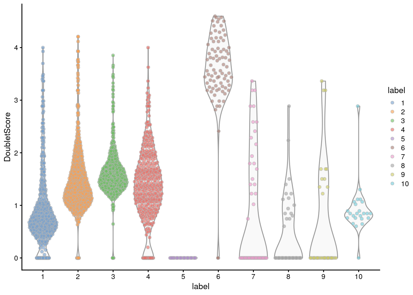 Distribution of doublet scores for each cluster in the mammary gland data set. Each point is a cell.