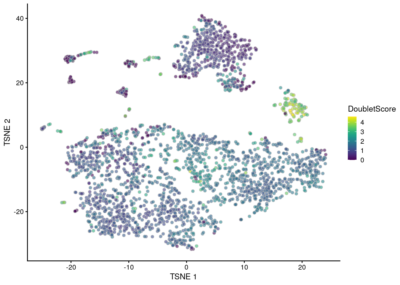 t-SNE plot of the mammary gland data set. Each point is a cell coloured according to its doublet density.