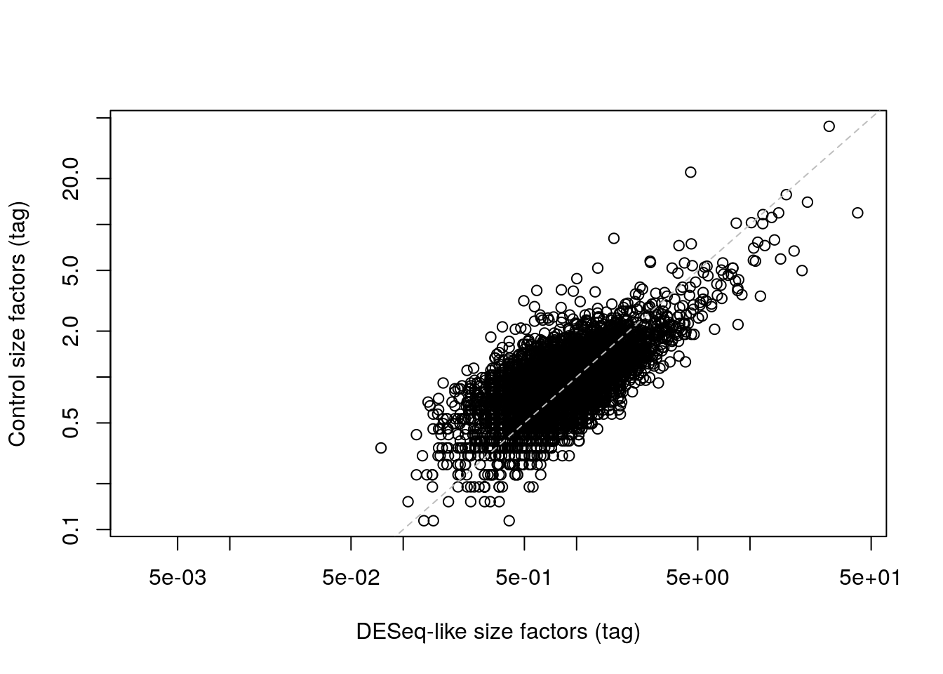 IgG control-derived size factors for each cell in the PBMC dataset, compared to the DESeq-like size factors.