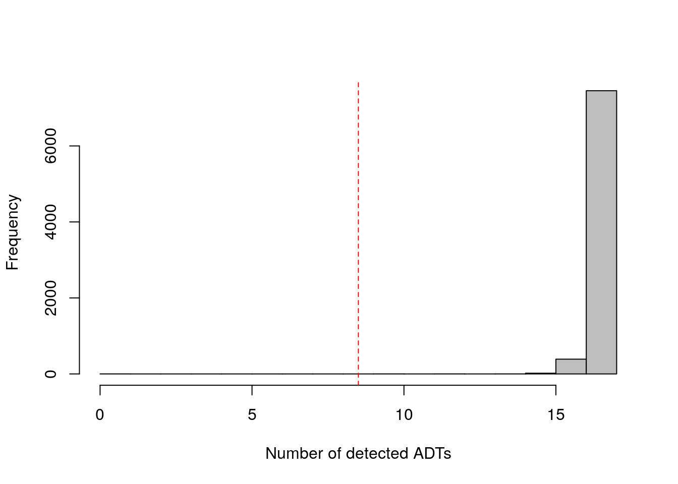 Distribution of the number of detected ADTs across all cells in the PBMC dataset. The red dotted line indicates the threshold below which cells were removed.