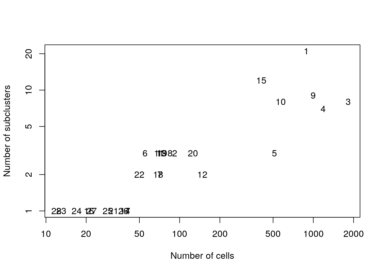 Number of subclusters identified from the gene expression data within each ADT-derived parent cluster.