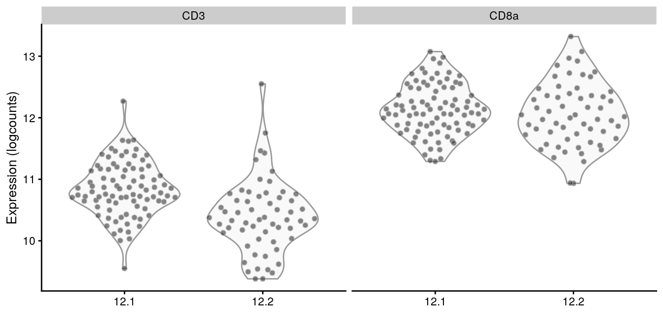 Distribution of log-normalized abundances of ADTs for CD3 and CD8a in each subcluster of the CD8^+^ T cell population.