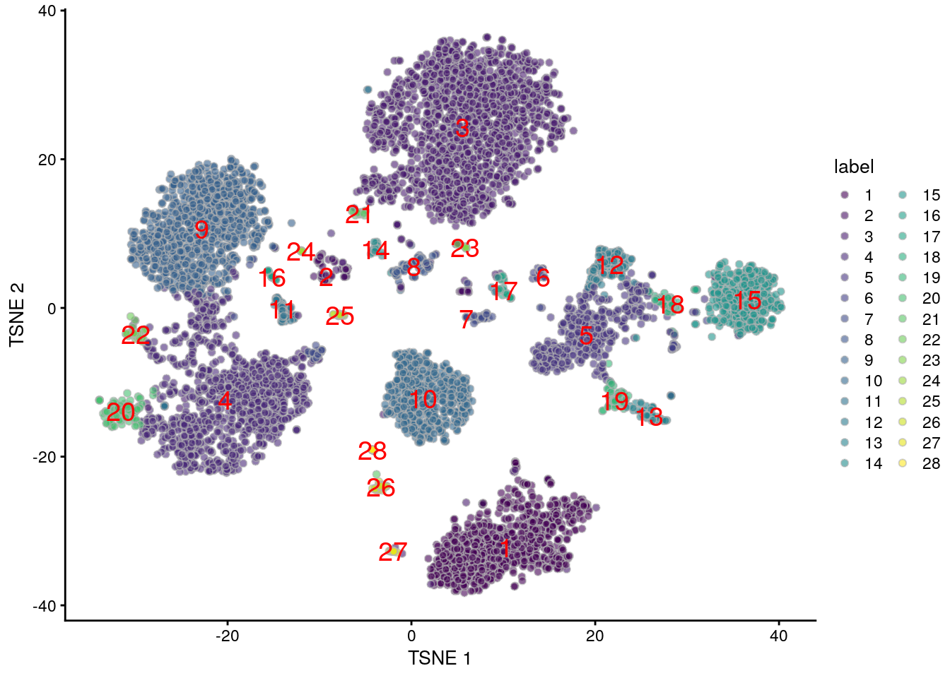 $t$-SNE plot generated from the log-normalized abundance of each ADT in the PBMC dataset. Each point is a cell and is labelled according to its assigned cluster.