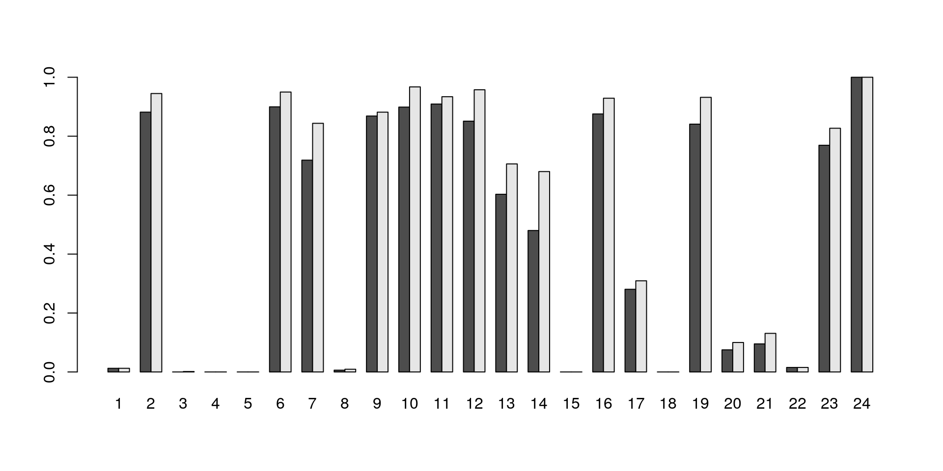Proportion of cells in each cluster that express at least one sequence of the TCR $\alpha$ or $\beta$-chains.