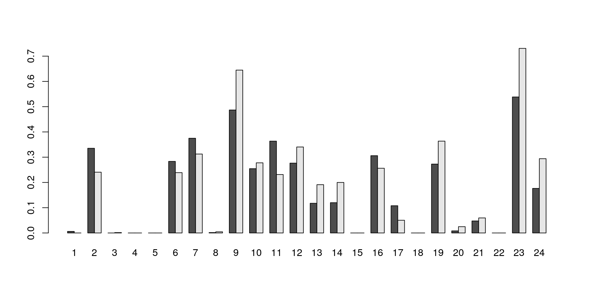 Proportion of cells in each cluster that express two or more sequences of the TCR $\alpha$ or $\beta$-chains.