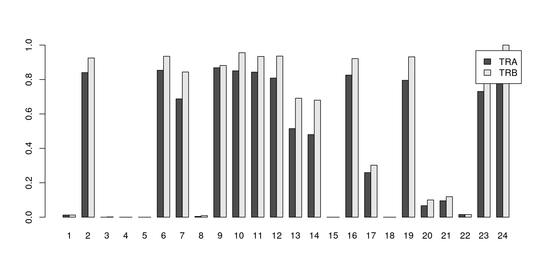Proportion of cells in each cluster that express at least one productive sequence of the TCR $\alpha$ or $\beta$-chains.