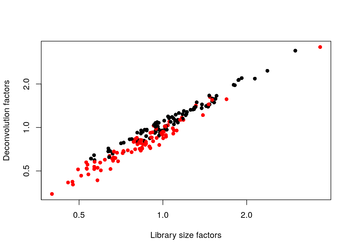 Relationship between the library size factors and the deconvolution size factors in the 416B dataset. Each cell is colored according to its oncogene induction status.