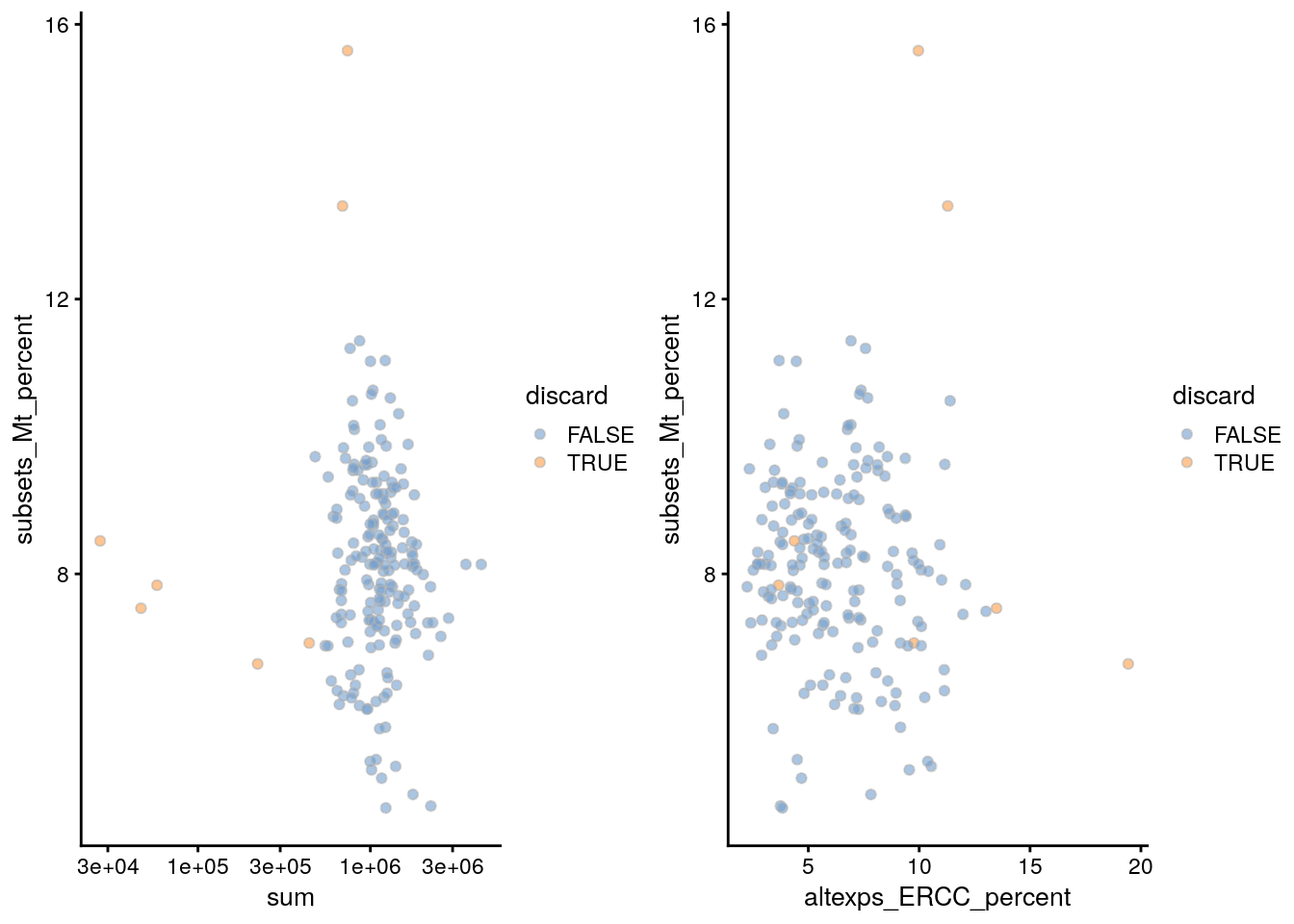 Percentage of mitochondrial reads in each cell in the 416B dataset, compared to the total count (left) or the percentage of spike-in reads (right). Each point represents a cell and is colored according to whether that cell was discarded.