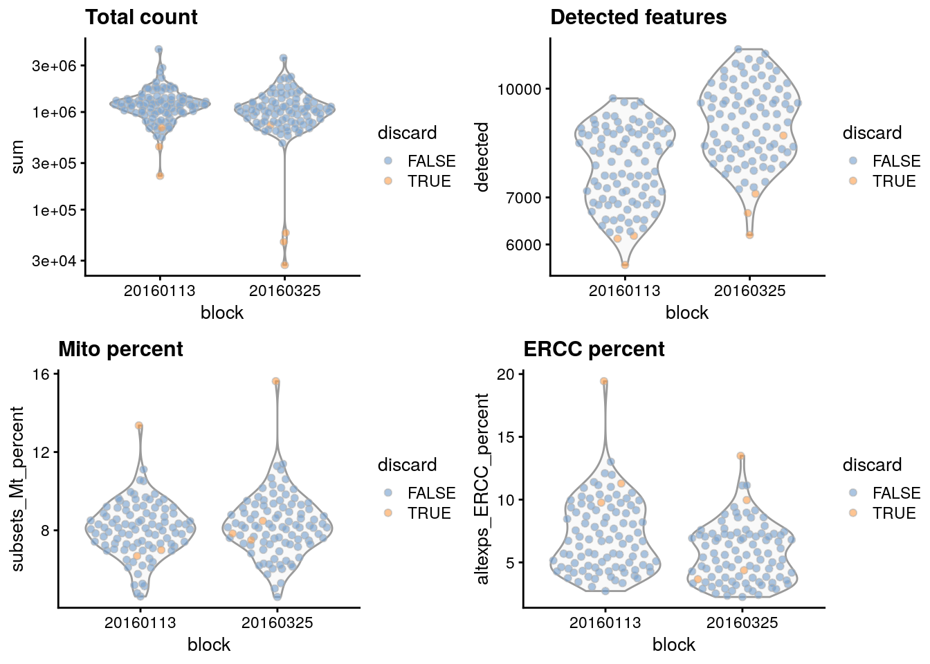 Distribution of each QC metric across cells in the 416B dataset, stratified by the plate of origin. Each point represents a cell and is colored according to whether that cell was discarded.