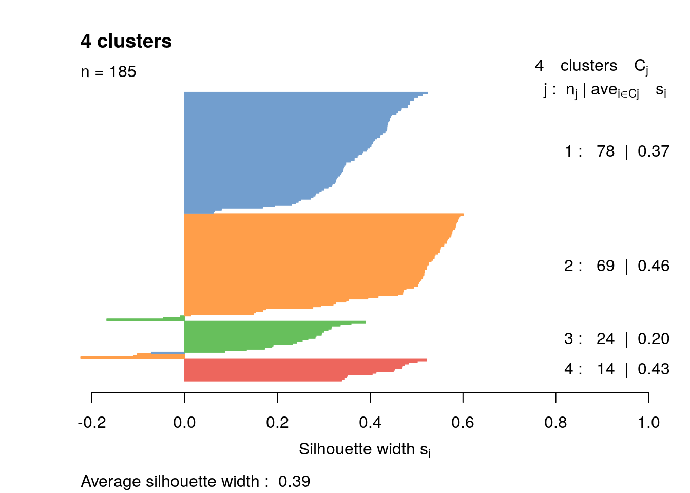 Silhouette plot for the hierarchical clustering of the 416B dataset. Each bar represents the silhouette width for a cell and is colored according to the assigned cluster (if positive) or the closest cluster (if negative).