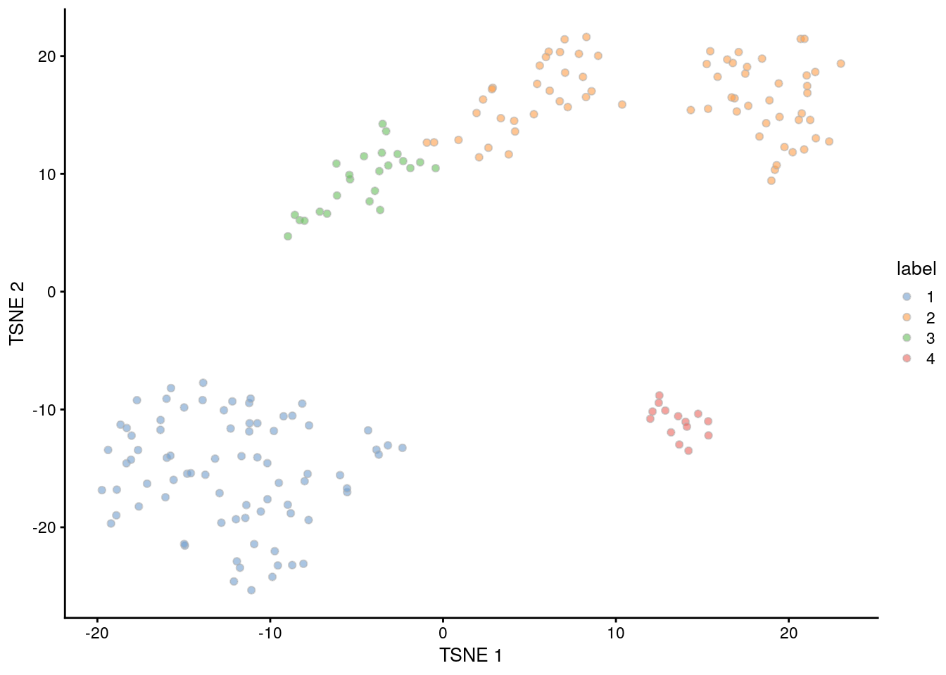 Obligatory $t$-SNE plot of the 416B dataset, where each point represents a cell and is colored according to the assigned cluster.