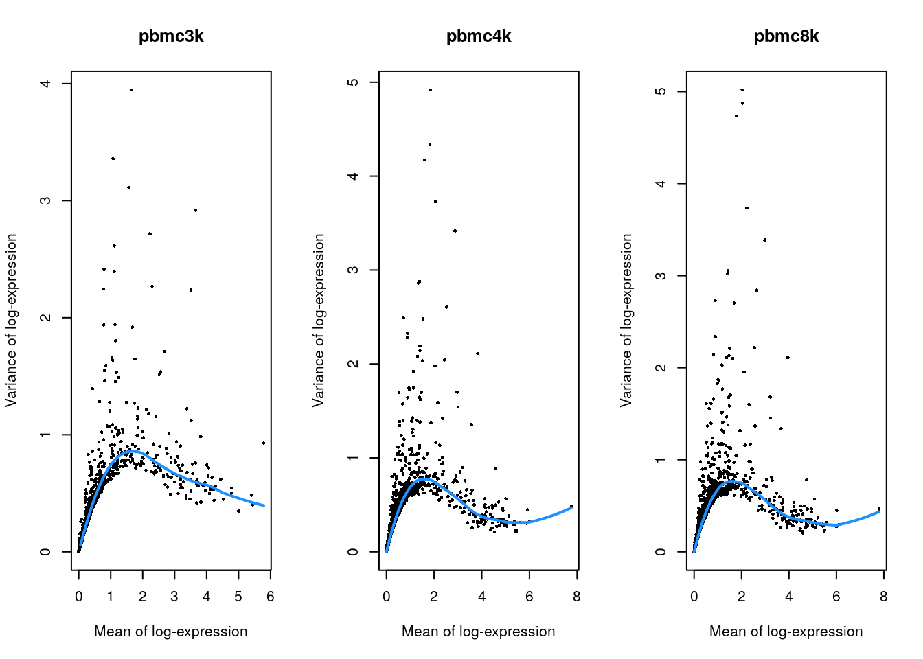 Per-gene variance as a function of the mean for the log-expression values in each PBMC dataset. Each point represents a gene (black) with the mean-variance trend (blue) fitted to the variances.