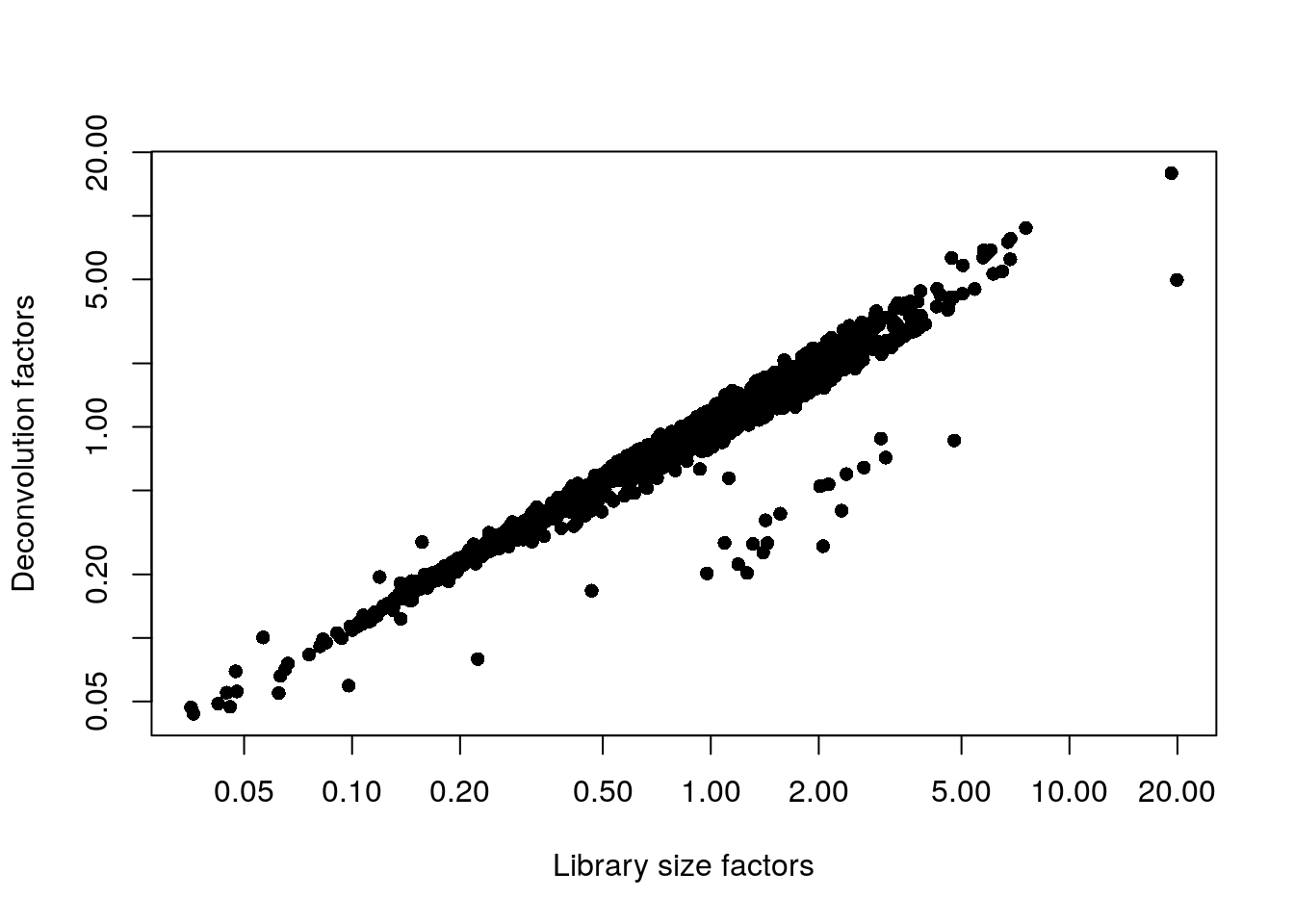 Relationship between the library size factors and the deconvolution size factors in the Nestorowa HSC dataset.