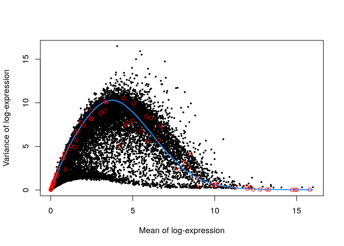 Per-gene variance as a function of the mean for the log-expression values in the Nestorowa HSC dataset. Each point represents a gene (black) with the mean-variance trend (blue) fitted to the spike-ins (red).