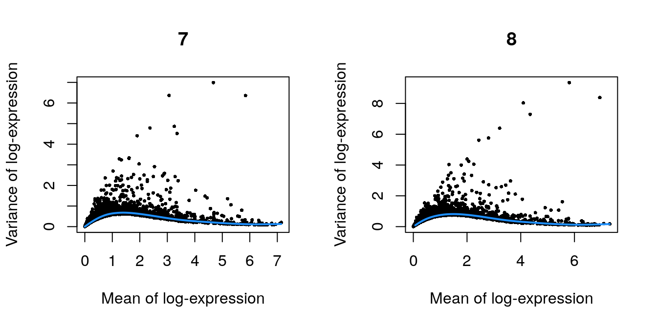 Per-gene variance as a function of the mean for the log-expression values in the Pijuan-Sala chimeric mouse embryo dataset. Each point represents a gene (black) with the mean-variance trend (blue) fitted to the variances.